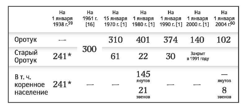 Население Оротука