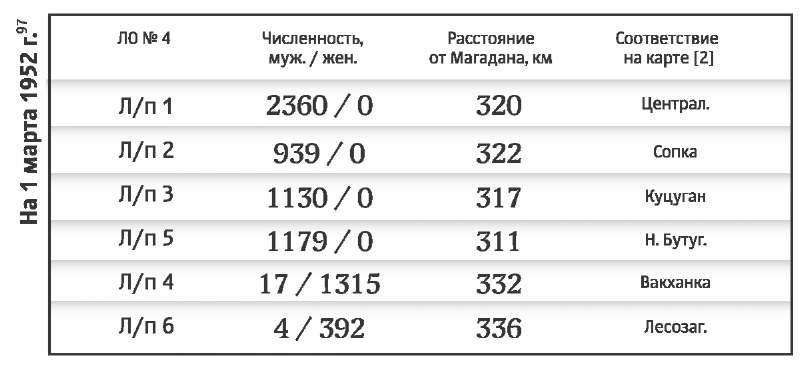 Численность заключенных по лагерным пунктам ЛО № 4 и ЛО № 16