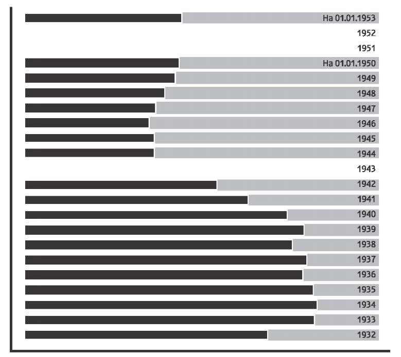 Соотношение заключенных и вольнонаемных в Дальстрое по годам