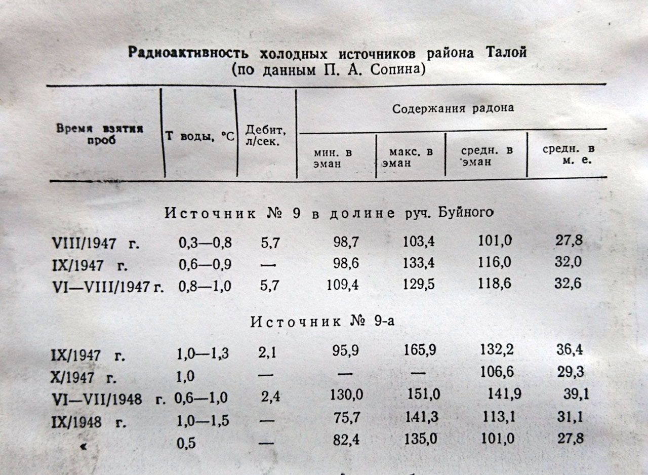 Радиоактивность источников в районе Талой.