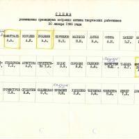 Схема посадки президиума 30.01.1985 год.