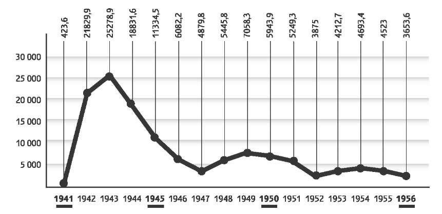 Количество добытого золота с месторождений р. Омчак и ее притоков