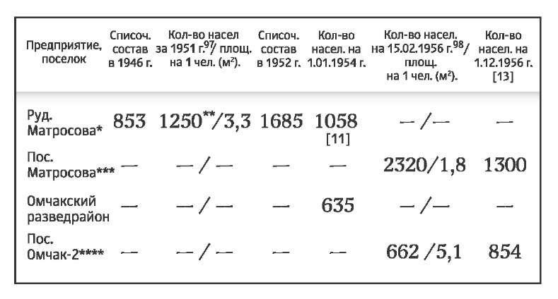 Количество населения в поселках (предприятиях), обслуживающих рудник им. Матросова